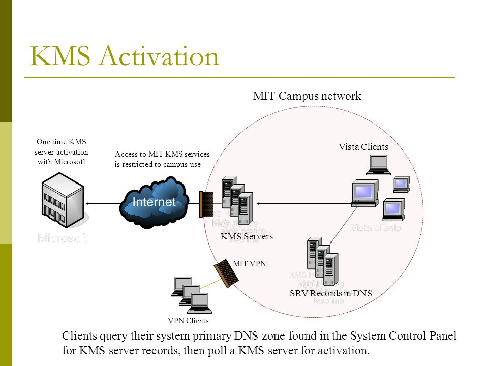 Kms server activation | MS Office 2019/2016 KMS Activation  2019-02-13