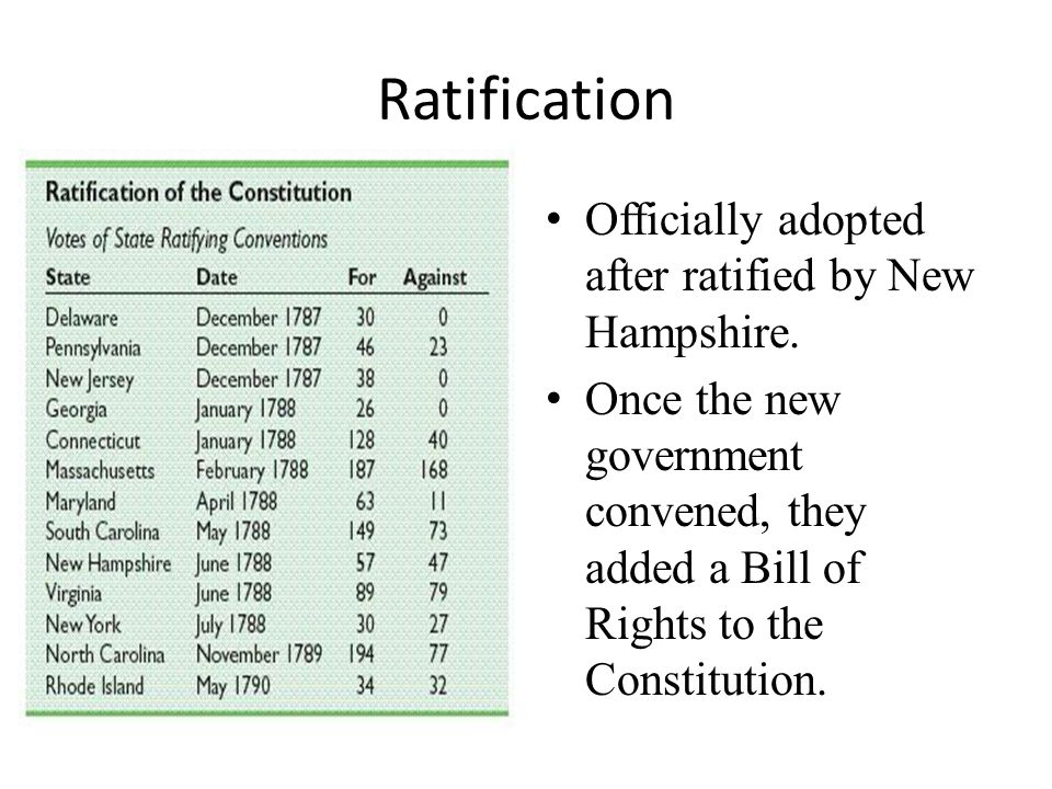 Ratification Officially adopted after ratified by New Hampshire.