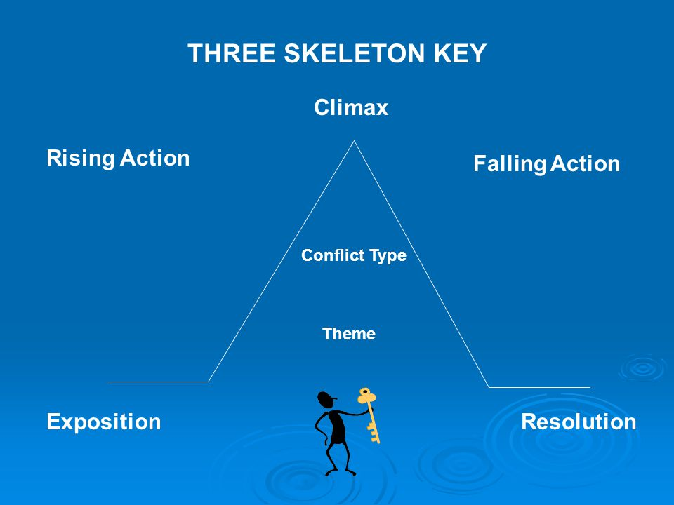 Three skeleton key project checklist ppt download three skeleton key climax rising action falling action exposition ccuart Images