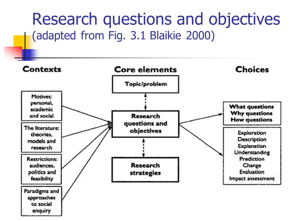 Developing The Research Question Ppt Video Online Download
