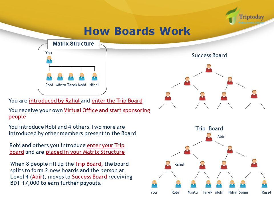 How Boards Work Matrix Structure Success Board