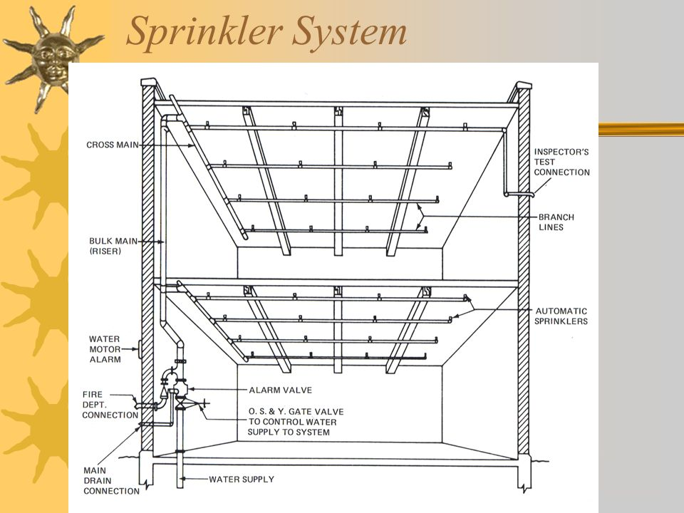 AUTOMATIC SPRINKLERS  - ppt video online download