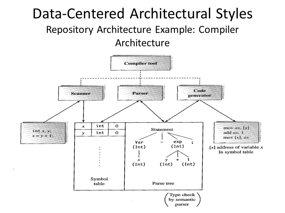 Software Architecture Styles - ppt video online download