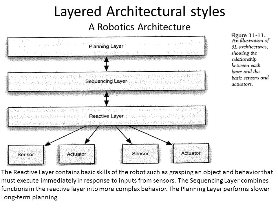 Software Architecture Styles Ppt Video Online Download