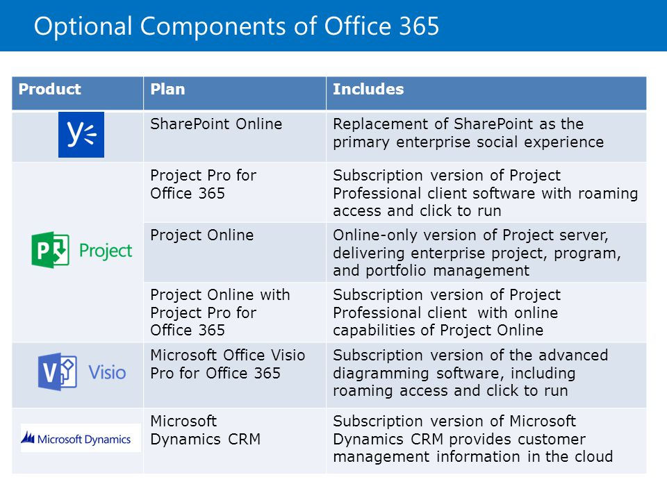 Introduction To Office 365 Ppt Video Online Download