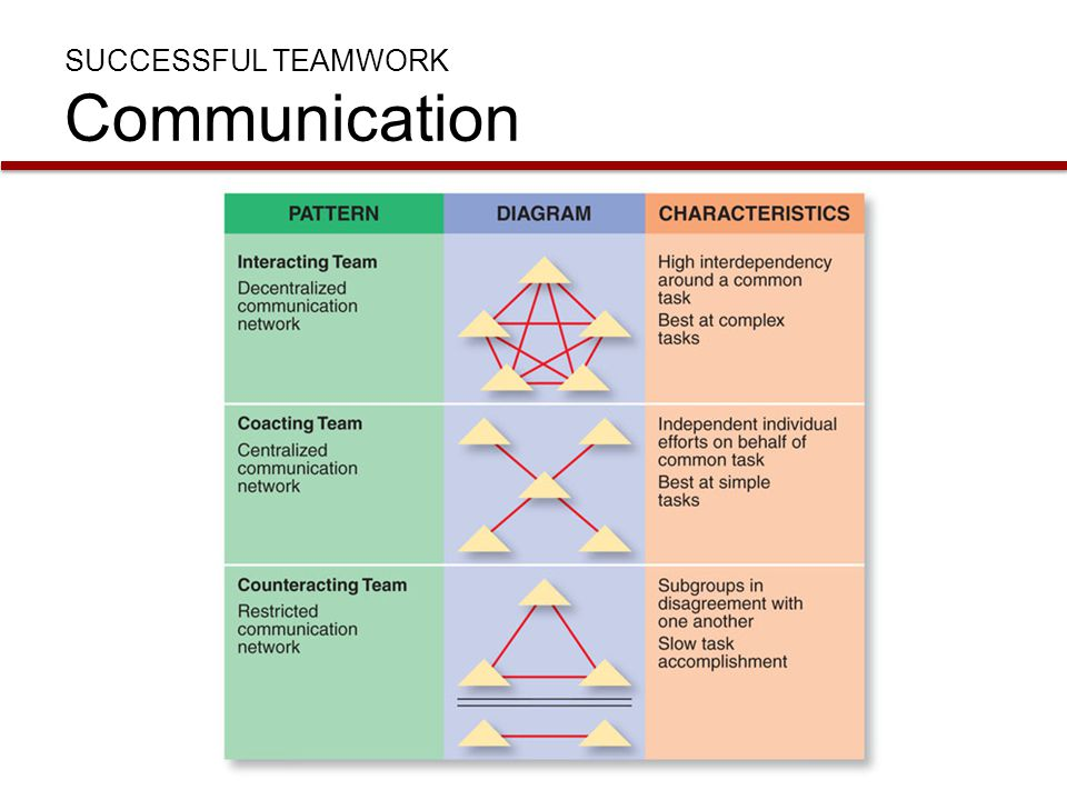 how to to create successful communication