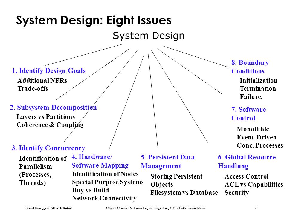 Chapter 6 System Design Decomposing The System Ppt Download
