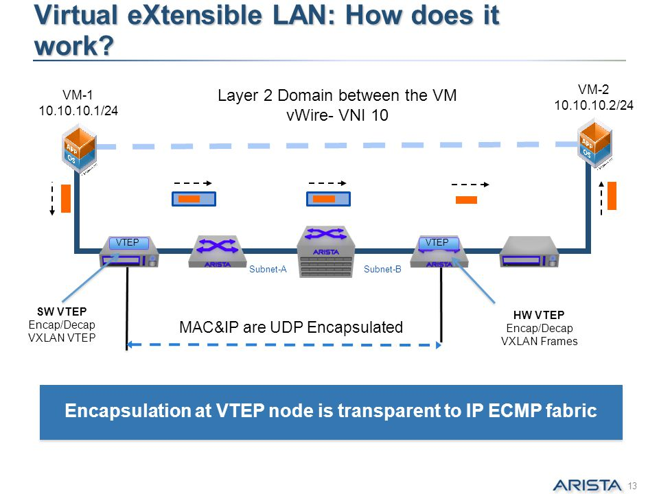 Virtual eXtensible LAN: How does it work