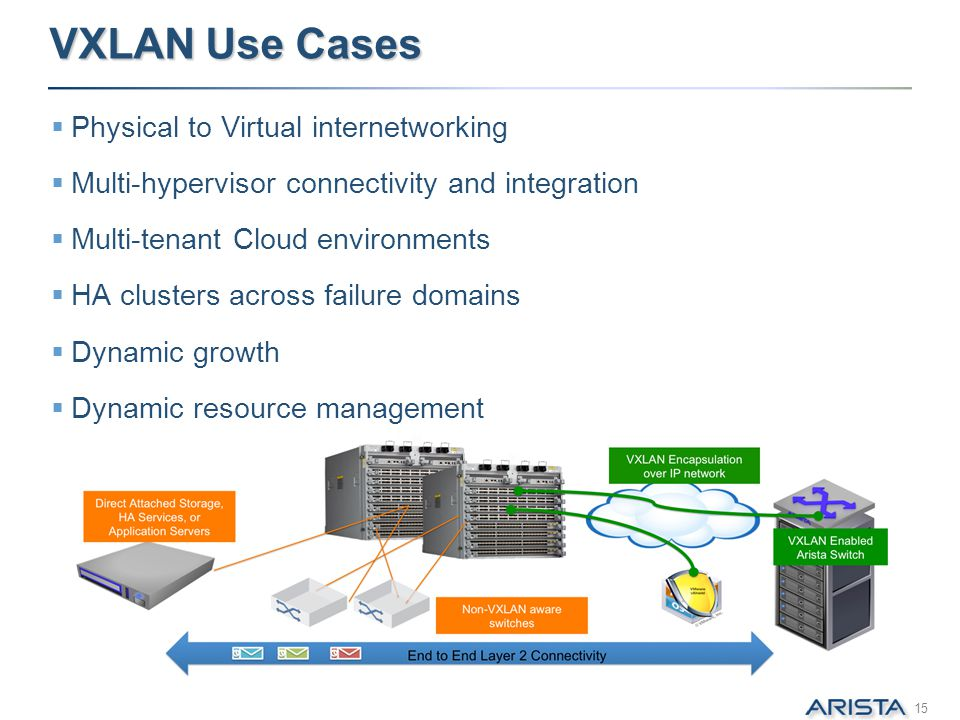 VXLAN Use Cases Physical to Virtual internetworking