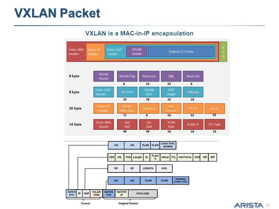 VXLAN Packet VXLAN is a MAC-in-IP encapsulation