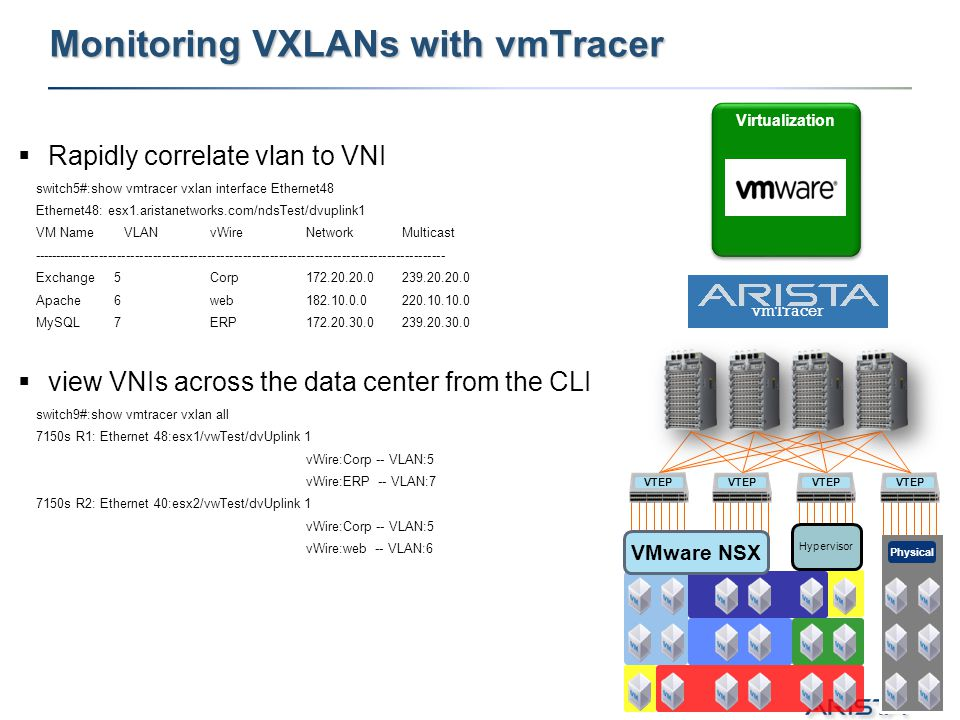 Monitoring VXLANs with vmTracer