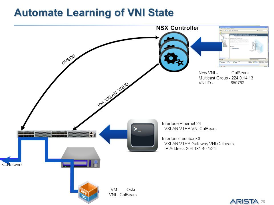 Automate Learning of VNI State