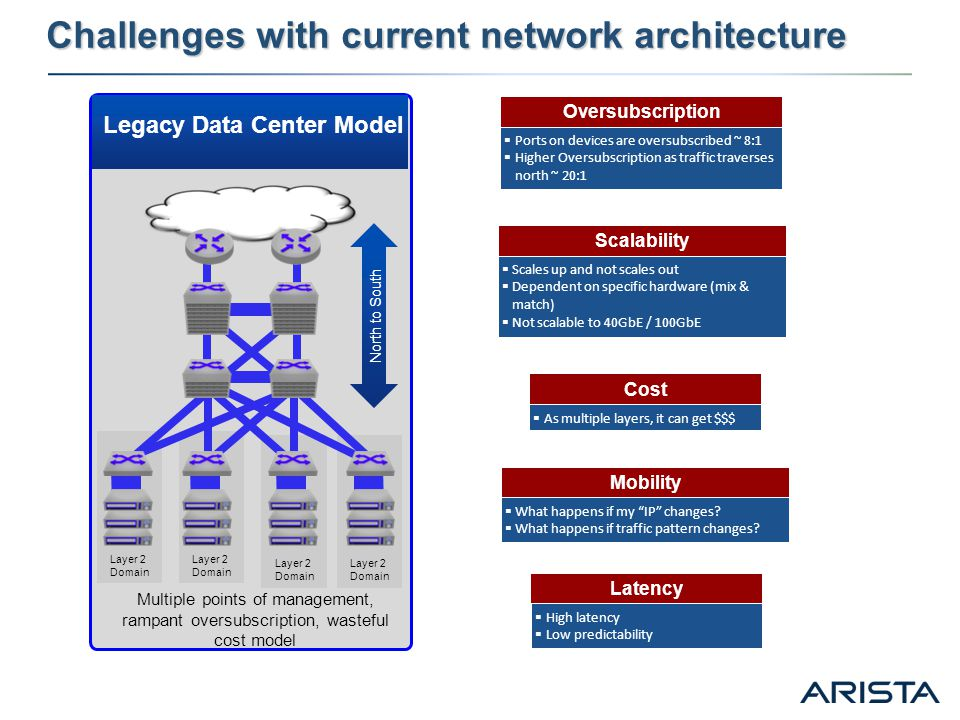 Challenges with current network architecture