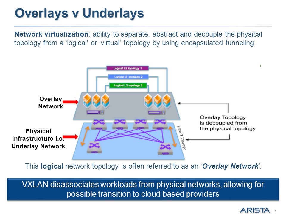 Physical Infrastructure i.e. Underlay Network
