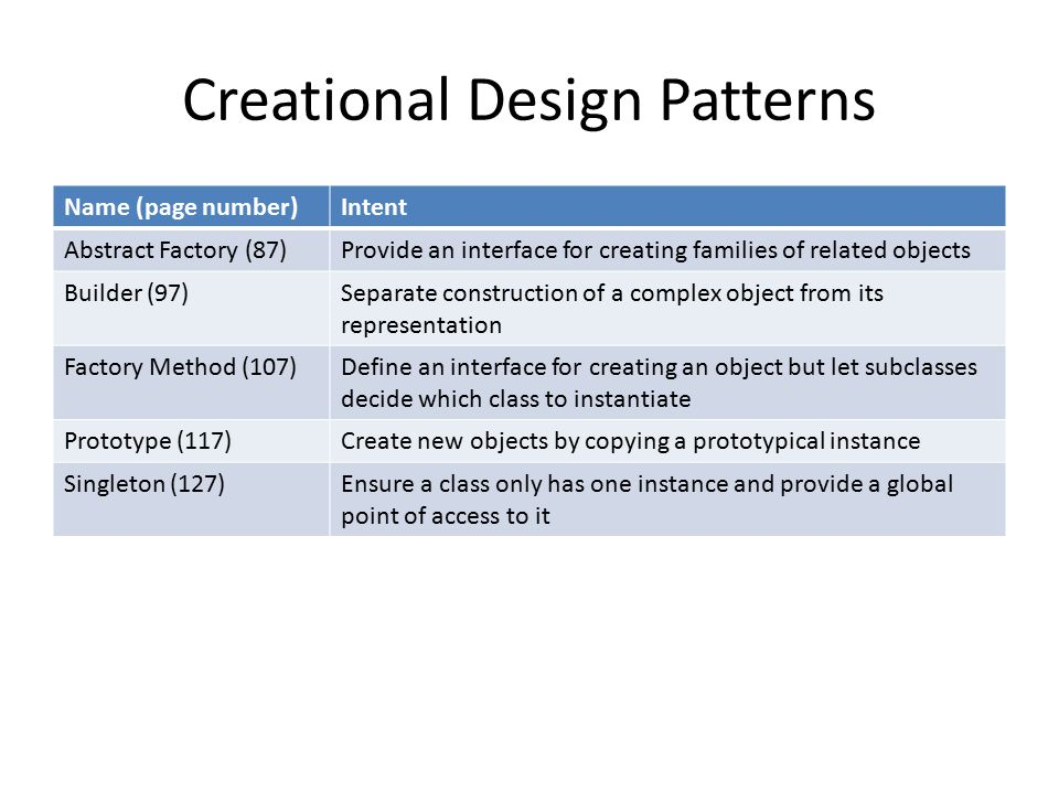 Introduction To Design Patterns Ppt Download,Girl Latest Lehenga Designs For Wedding With Price