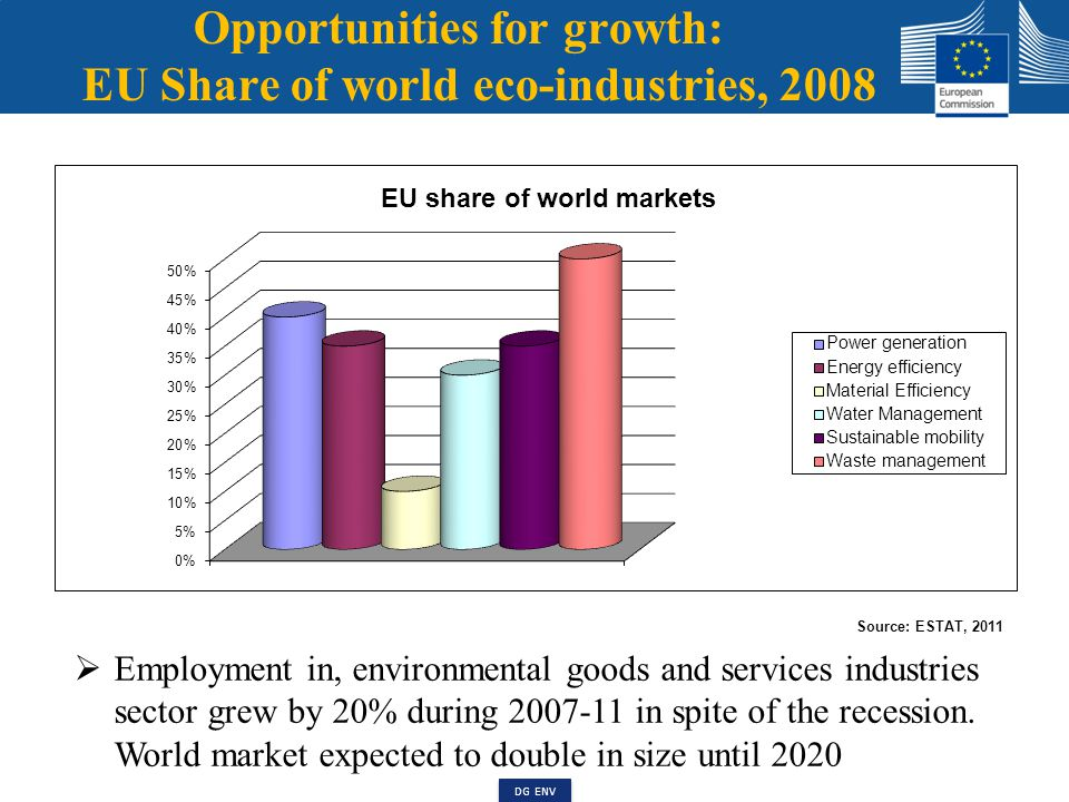 Jobs linked to the Environment