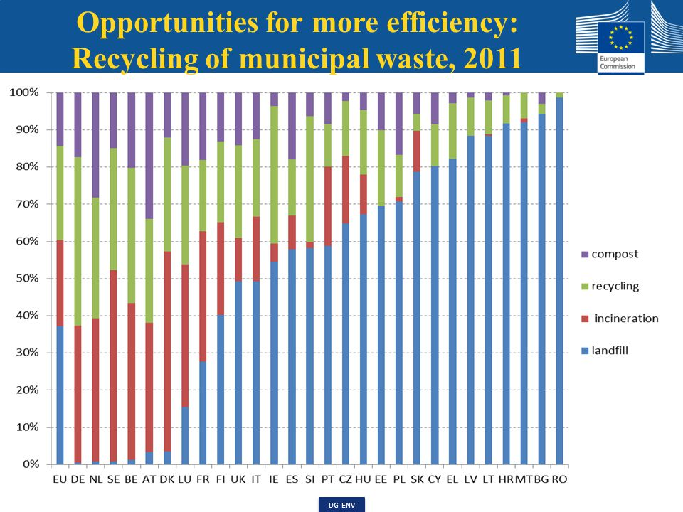 Opportunities for more efficiency: Environmental taxes as % of all taxes, 2011