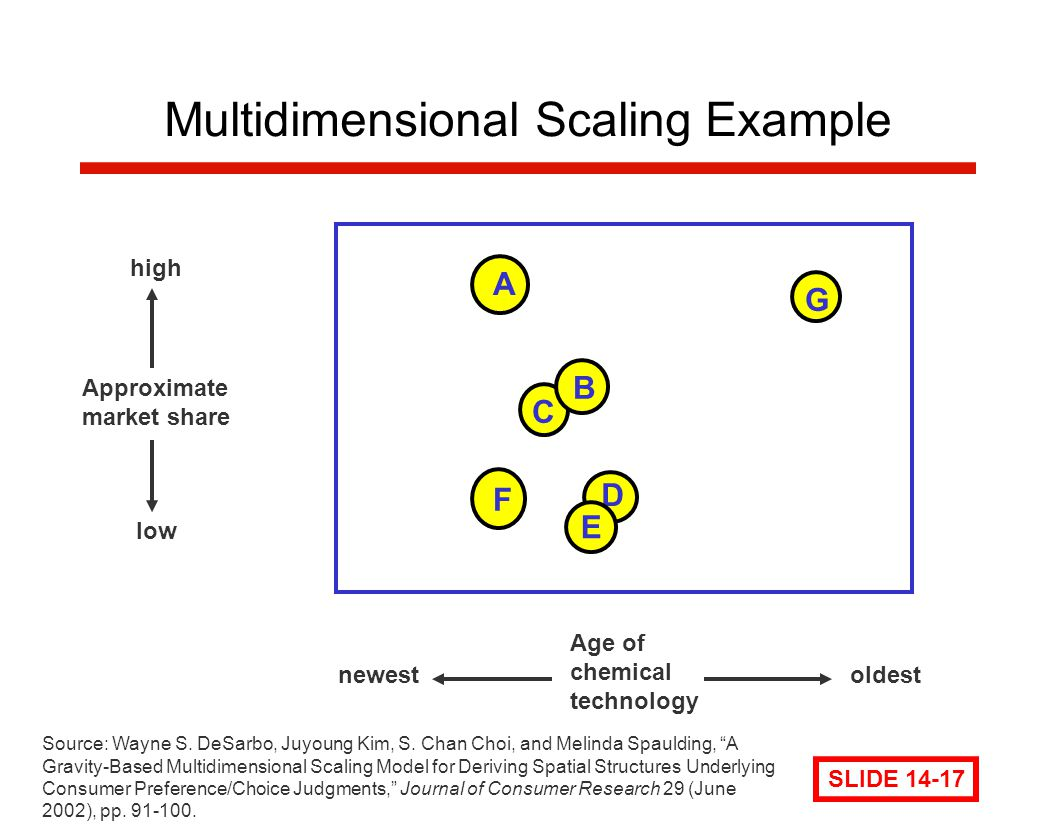 Multidimensional Scaling Example