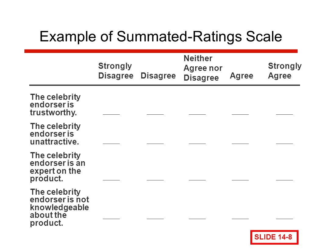 Example of Summated-Ratings Scale