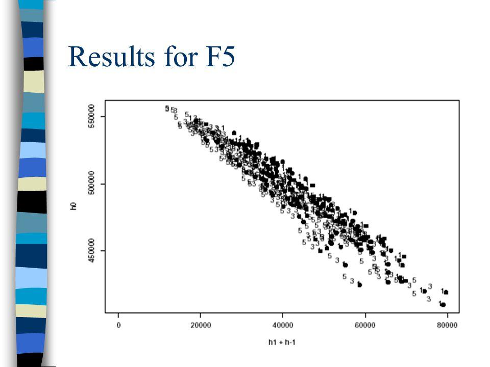 Study of steganalysis methods