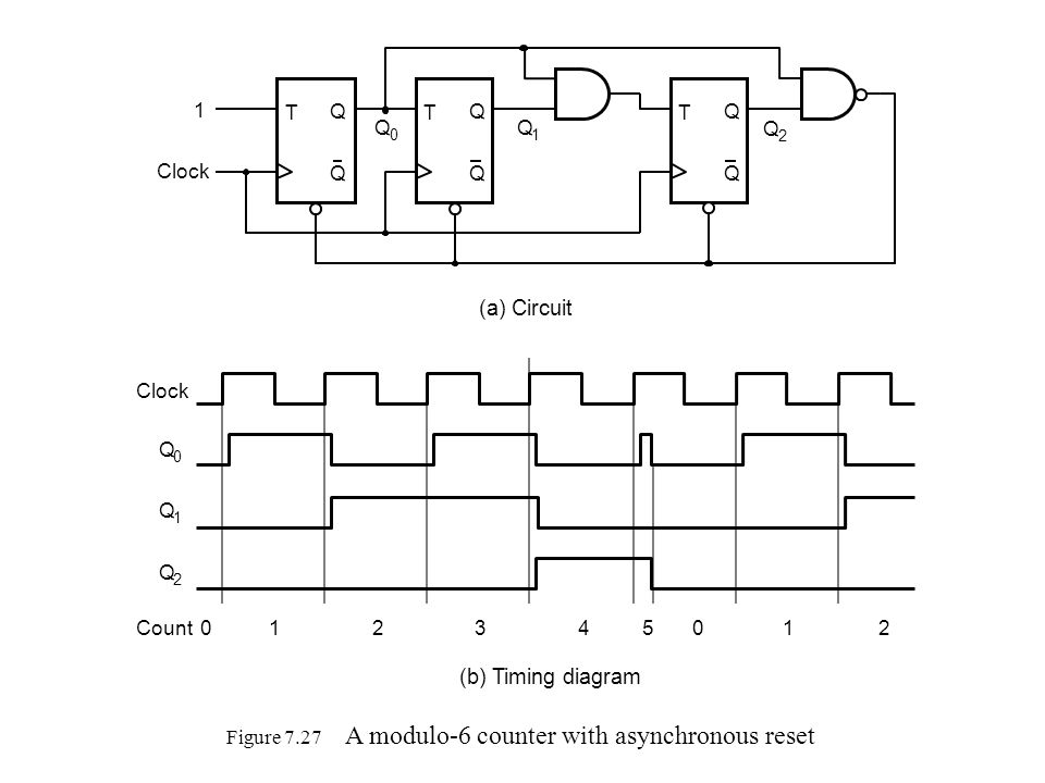 Figure 7.27 A modulo-6 counter with asynchronous reset