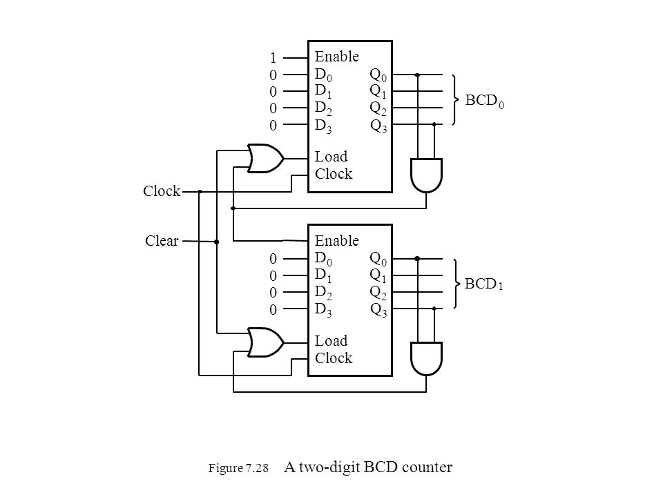 Figure 7.28 A two-digit BCD counter