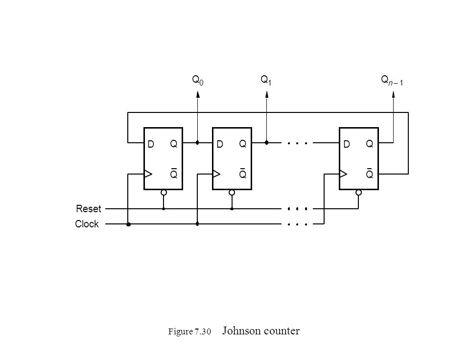 Figure 7.30 Johnson counter