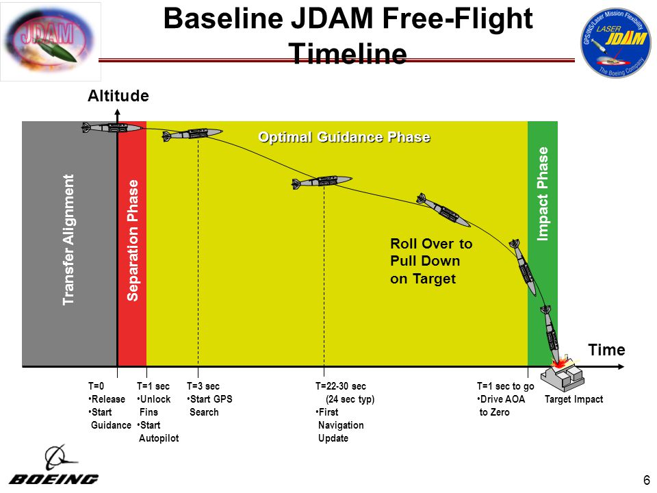 Now I'm no expert, but this JDAM behavior doesn't seem