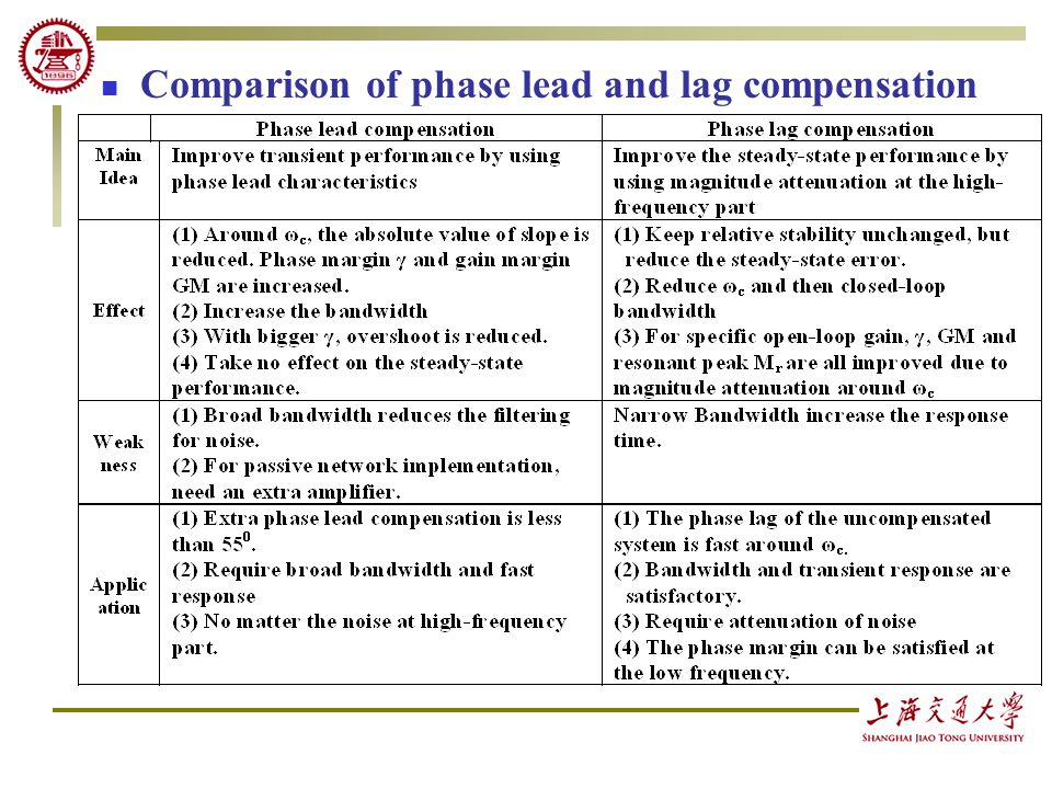 PHASE LEAD AND LAG COMPENSATOR EPUB