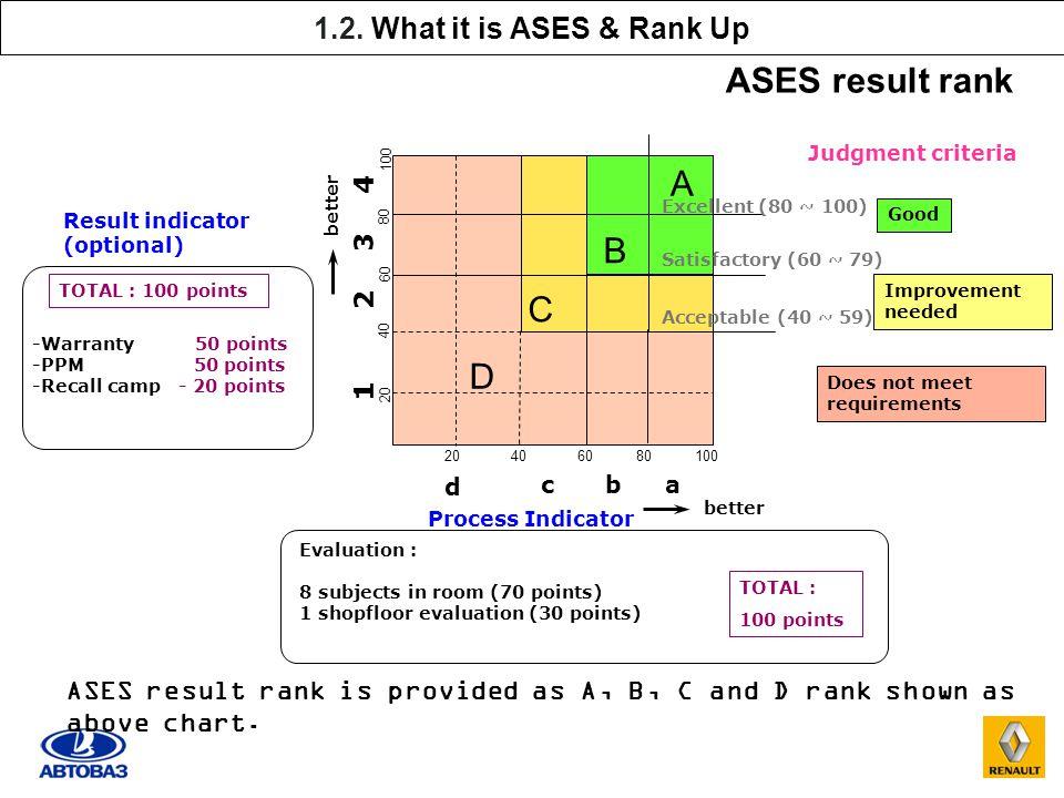 Quality Forum 2013 ASES Improvement Program 19/09/ ppt ...