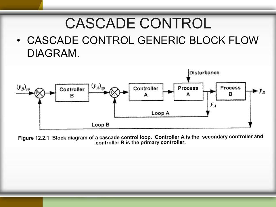 CHE 185 – PROCESS CONTROL AND DYNAMICS - ppt video online download