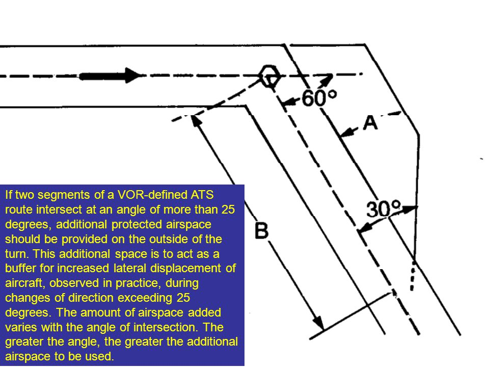 If two segments of a VOR-defined ATS route intersect at an angle of more than 25 degrees, additional protected airspace should be provided on the outside of the turn.