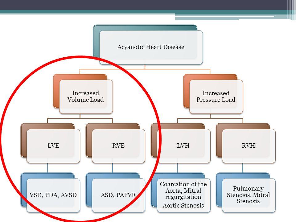 Congenital heart diseases ppt video online download acyanotic heart disease increased volume load lve vsd pda avsd rve ccuart Gallery