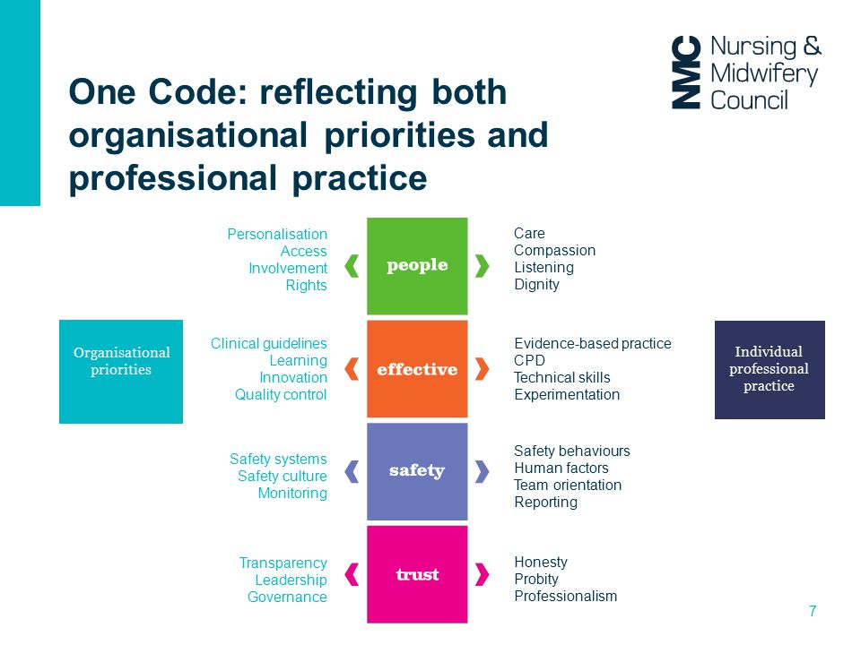 One Code: reflecting both organisational priorities and professional practice