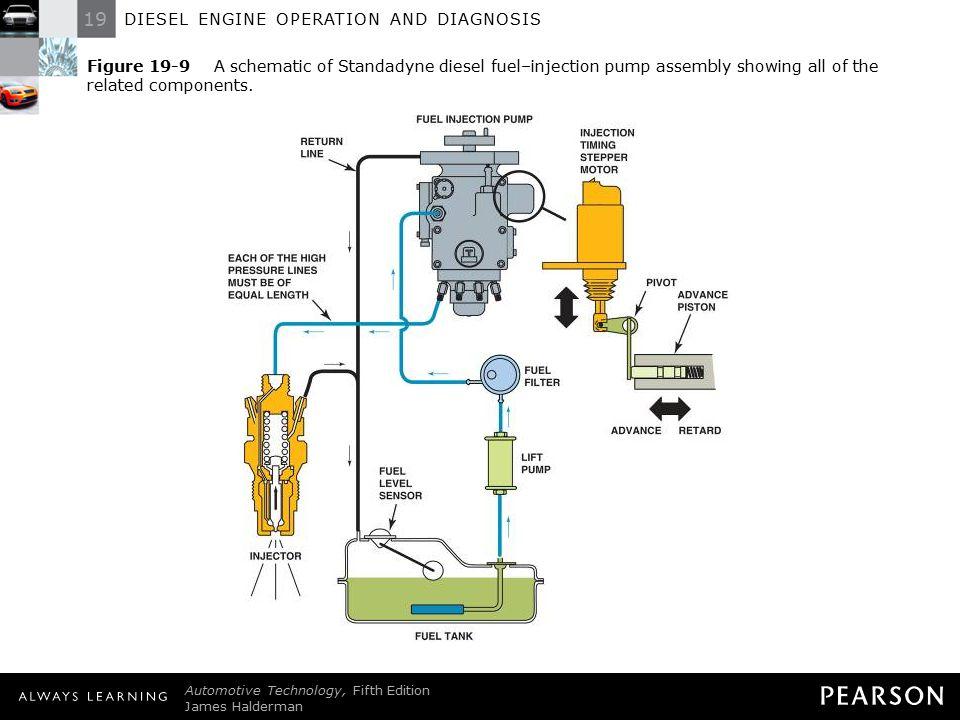 What is a diesel engine? Simor.