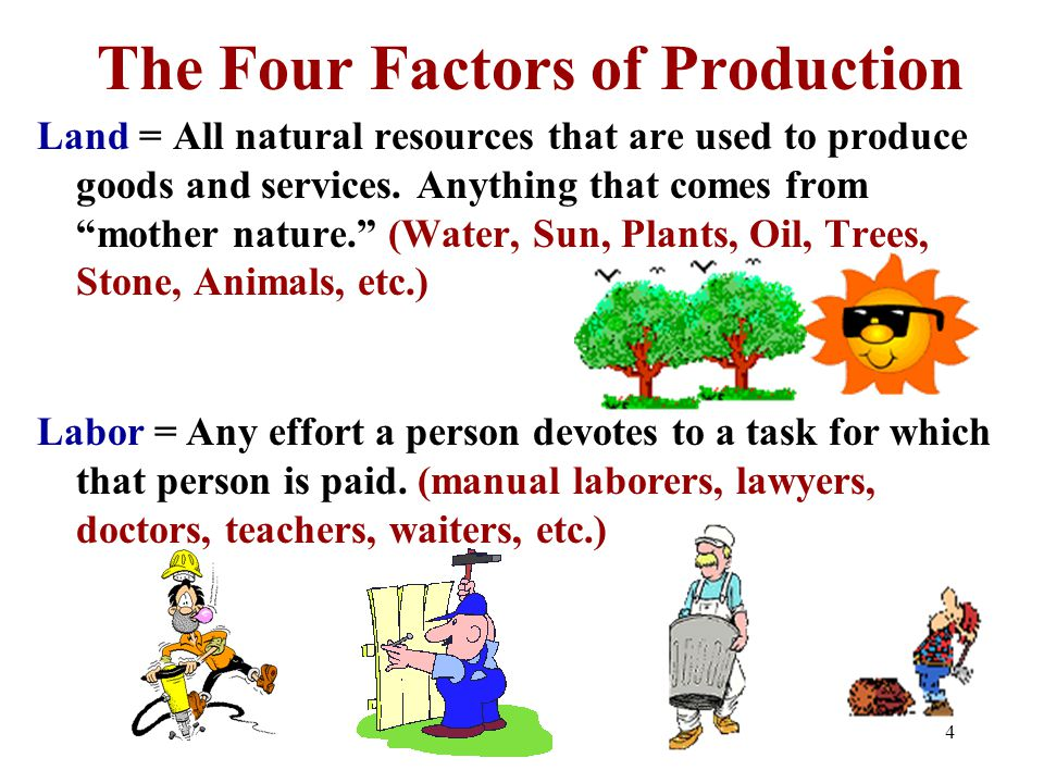 the four factors of production and examples