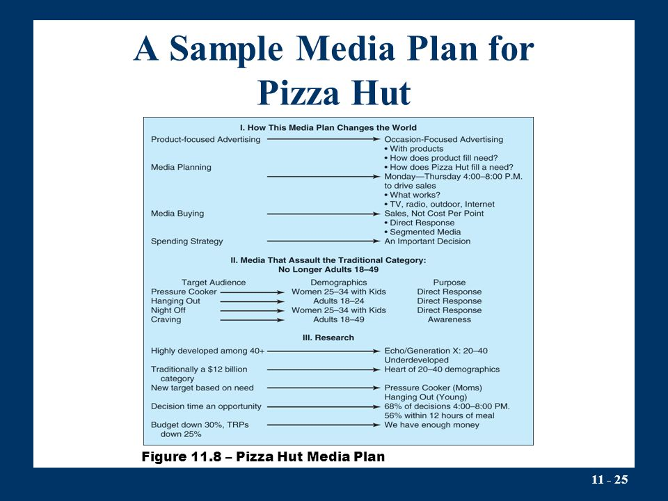 A Sample Media Plan for Pizza Hut