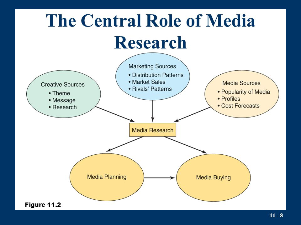 The Central Role of Media Research