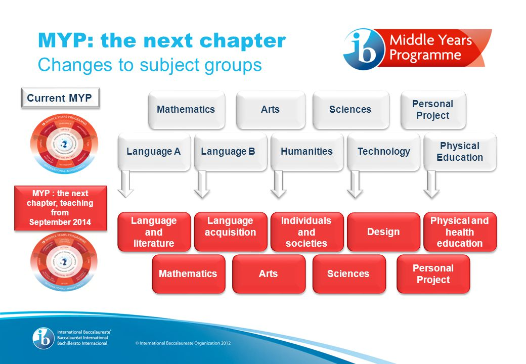 MYP Now  - ppt download