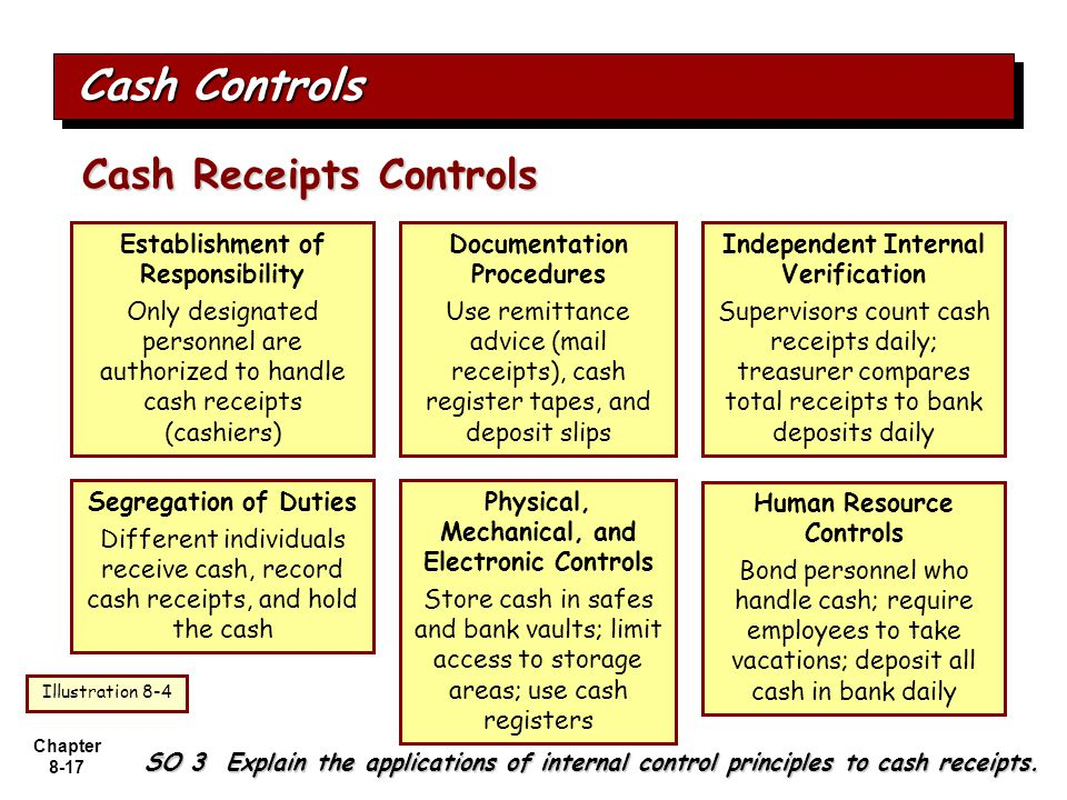 Cash Controls Cash Receipts Controls Establishment of Responsibility