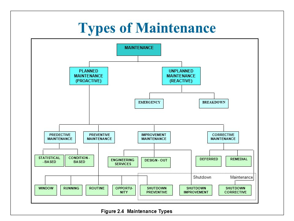 Maintenance Definition - ppt video online download