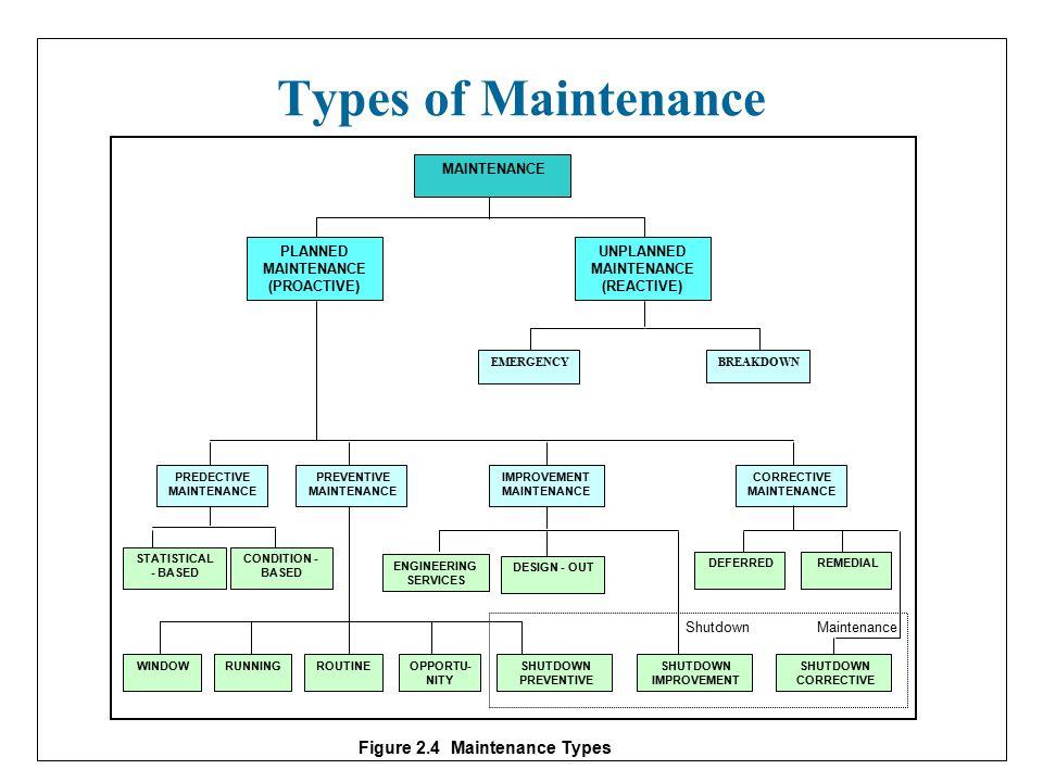 Maintenance Definition Ppt Video Online Download