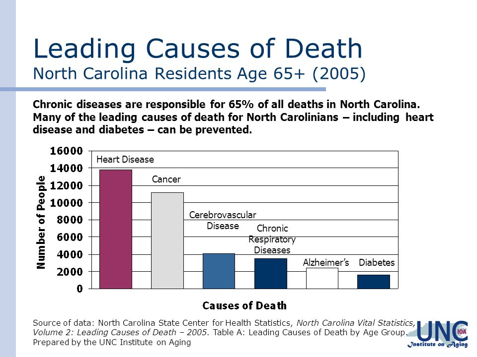 Leading Causes of Death North Carolina Residents Age 65+ (2005)