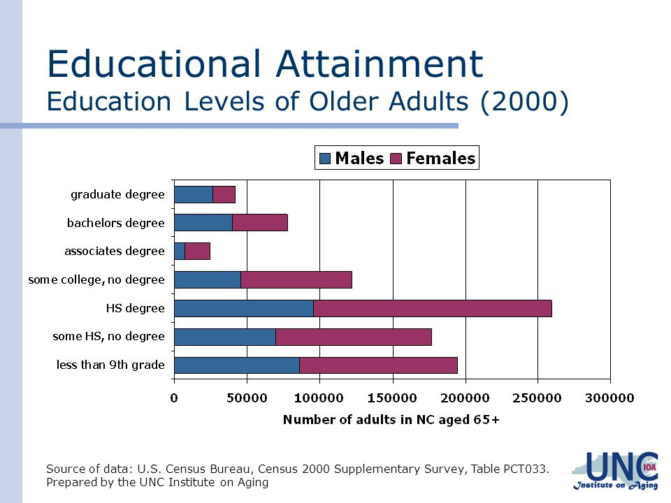 Educational Attainment Education Levels of Older Adults (2000)