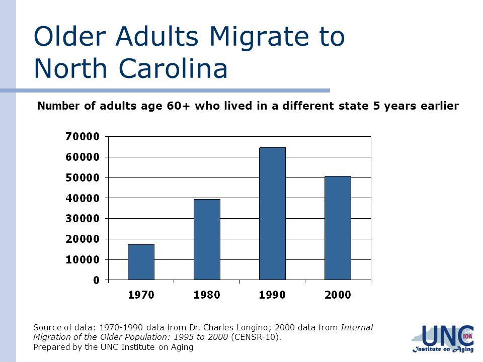 Older Adults Migrate to North Carolina