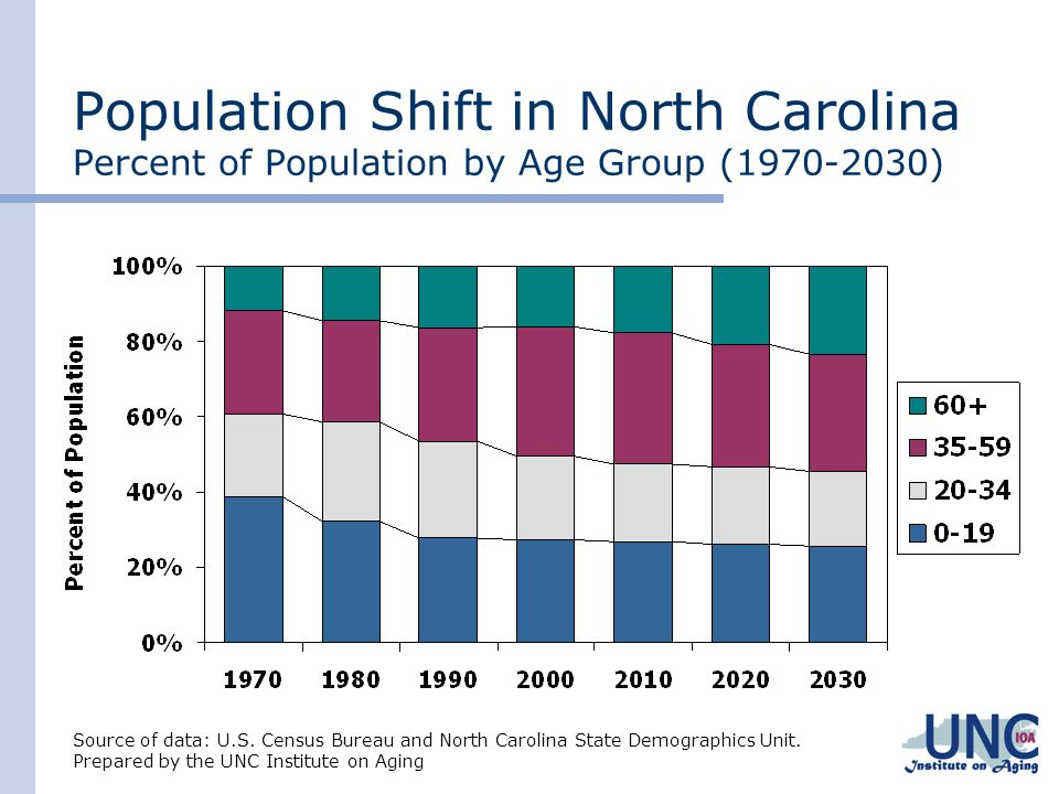 Population Shift in North Carolina Percent of Population by Age Group ( )