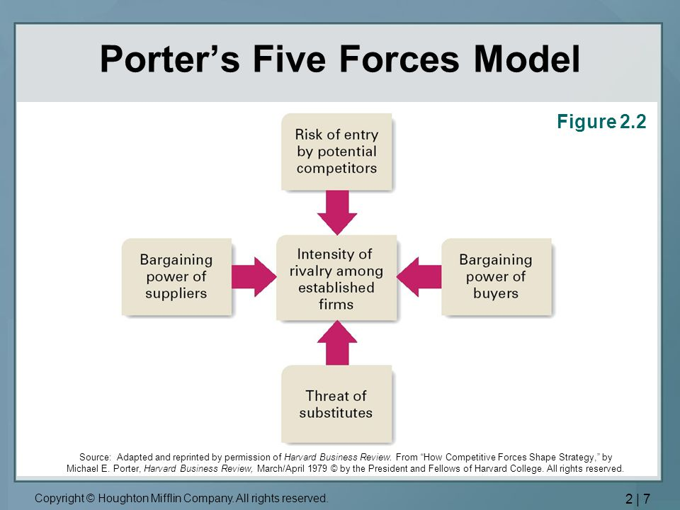 how competitive forces shape strategy michael porter summary