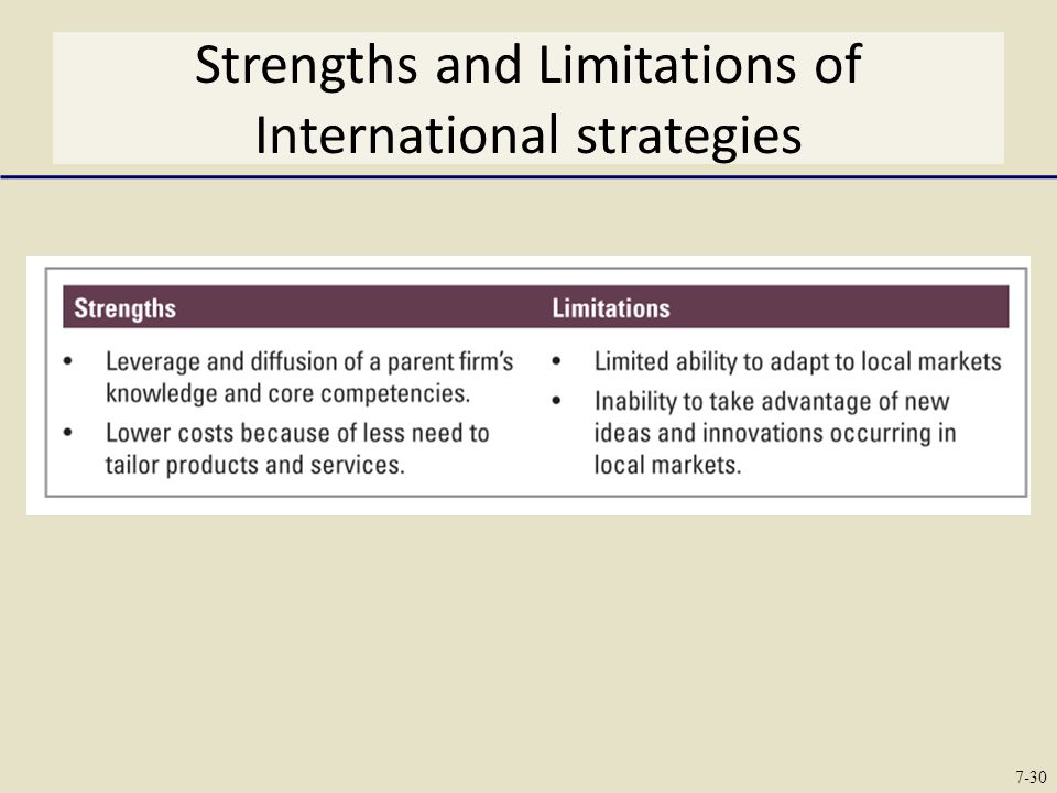 Strengths and Limitations of International strategies
