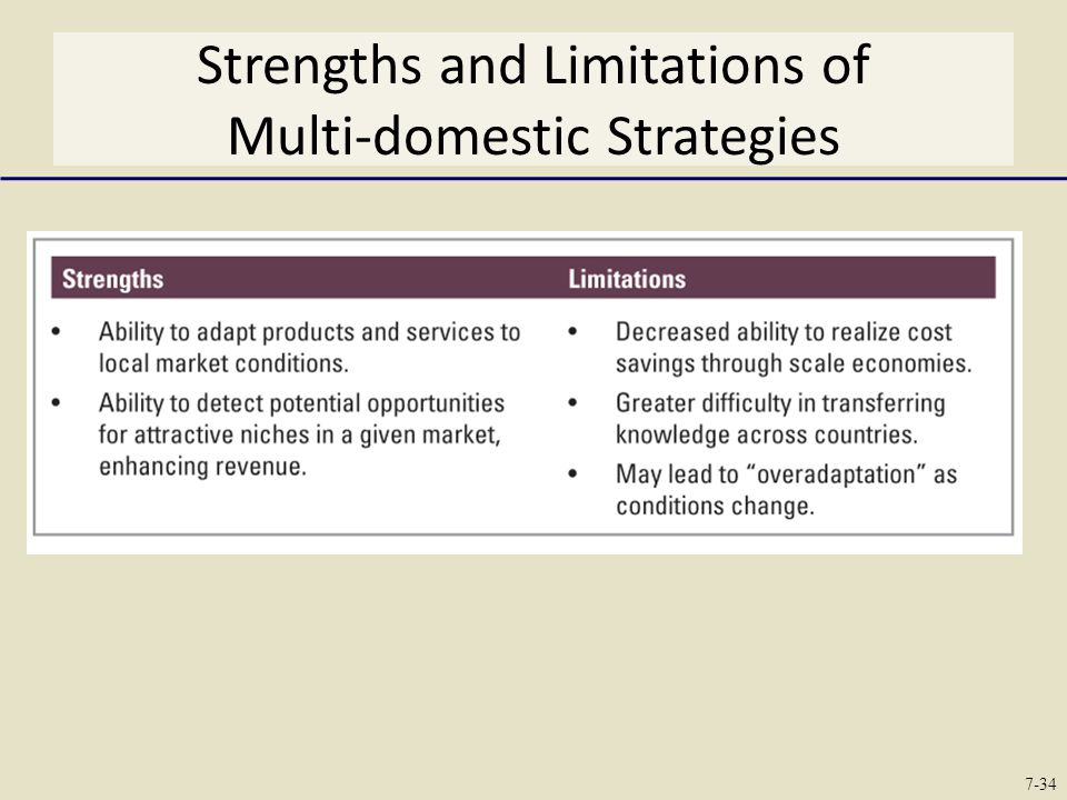 Strengths and Limitations of Multi-domestic Strategies