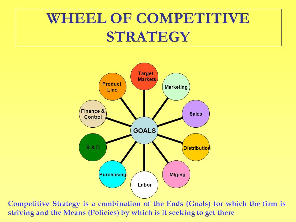 WHEEL OF COMPETITIVE STRATEGY